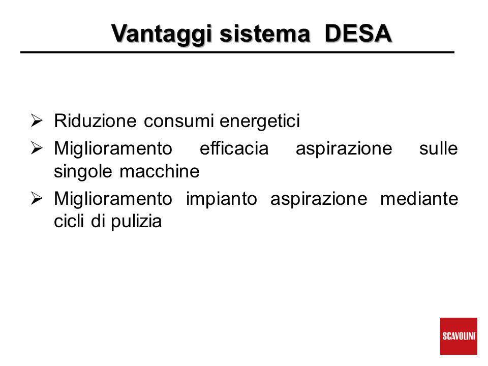Vantaggi sistema DESA  Riduzione consumi energetici  Miglioramento efficacia aspirazione sulle singole macchine  Miglioramento impianto aspirazione mediante cicli di pulizia