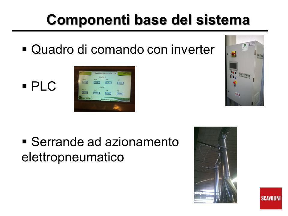 Componenti base del sistema  Quadro di comando con inverter  PLC  Serrande ad azionamento elettropneumatico