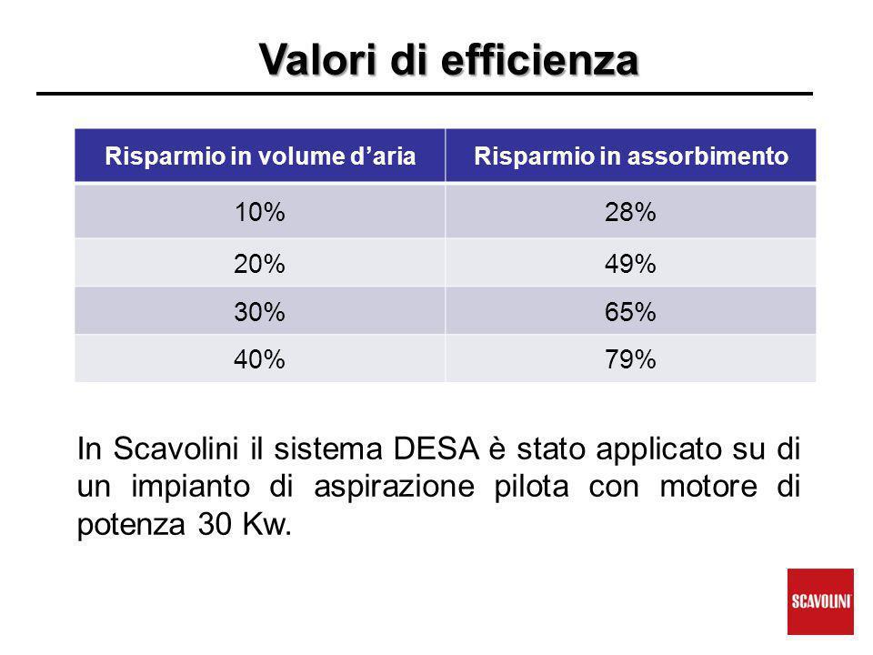 Valori di efficienza Risparmio in volume d'ariaRisparmio in assorbimento 10%28% 20%49% 30%65% 40%79% In Scavolini il sistema DESA è stato applicato su di un impianto di aspirazione pilota con motore di potenza 30 Kw.