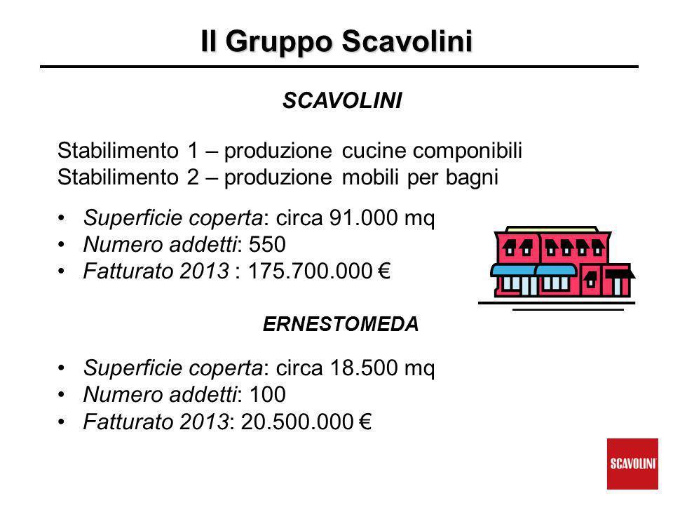 Il Gruppo Scavolini SCAVOLINI Stabilimento 1 – produzione cucine componibili Stabilimento 2 – produzione mobili per bagni Superficie coperta: circa 91.000 mq Numero addetti: 550 Fatturato 2013 : 175.700.000 € ERNESTOMEDA Superficie coperta: circa 18.500 mq Numero addetti: 100 Fatturato 2013: 20.500.000 €
