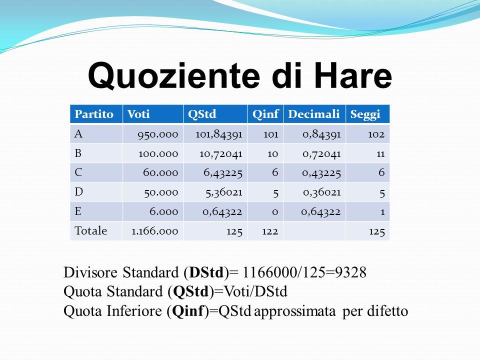 Quoziente di Hare PartitoVotiQStdQinfDecimaliSeggi A950.000101,843911010,84391102 B100.00010,72041100,7204111 C60.0006,4322560,432256 D50.0005,3602150,360215 E6.0000,643220 1 Totale1.166.000125122125 Divisore Standard (DStd)= 1166000/125=9328 Quota Standard (QStd)=Voti/DStd Quota Inferiore (Qinf)=QStd approssimata per difetto
