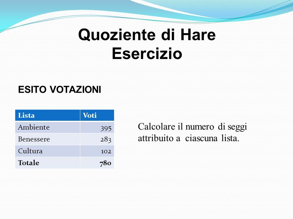Quoziente di Hare Esercizio SOLUZIONE: DStd= 780/13=60 Nr Seggi=13 ListaVotiQStdQInfDecimaliSeggi Ambiente3956.583360.58336 Benessere2834.716740.71675 Cutlura1021.700010.70002 Totale7801113 Quanti voti servono per avere la maggioranza assoluta.