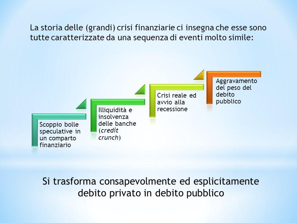La storia delle (grandi) crisi finanziarie ci insegna che esse sono tutte caratterizzate da una sequenza di eventi molto simile: Si trasforma consapevolmente ed esplicitamente debito privato in debito pubblico