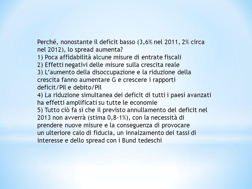 Perché, nonostante il deficit basso (3,6% nel 2011, 2% circa nel 2012), lo spread aumenta? 1) Poca affidabilità alcune misure di entrate fiscali 2) Ef