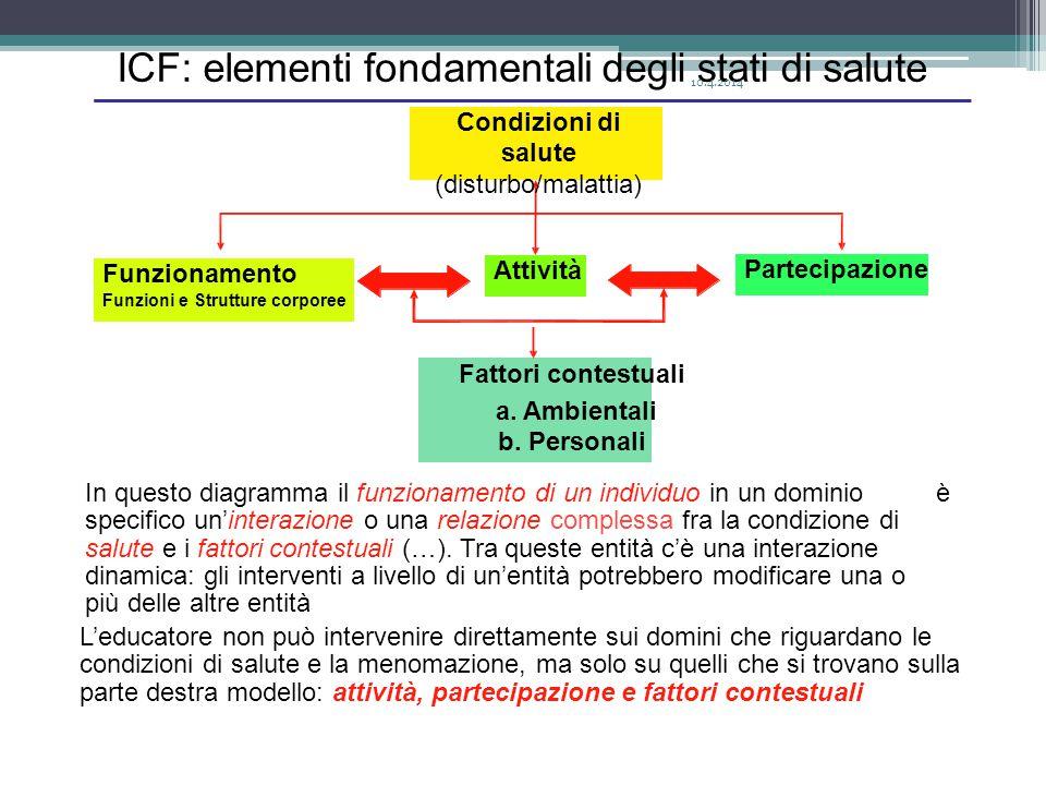 ICF:ICF:elementifondamentalideglistatididisalute In questo diagramma il funzionamento di un individuo in un dominio specifico un'interazione o una relazione complessa fra la condizione di salute e i fattori contestuali (…).