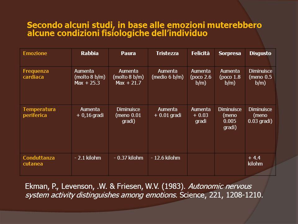 Secondo alcuni studi, in base alle emozioni muterebbero alcune condizioni fisiologiche dell'individuo EmozioneRabbiaPauraTristezzaFelicitàSorpresaDisg
