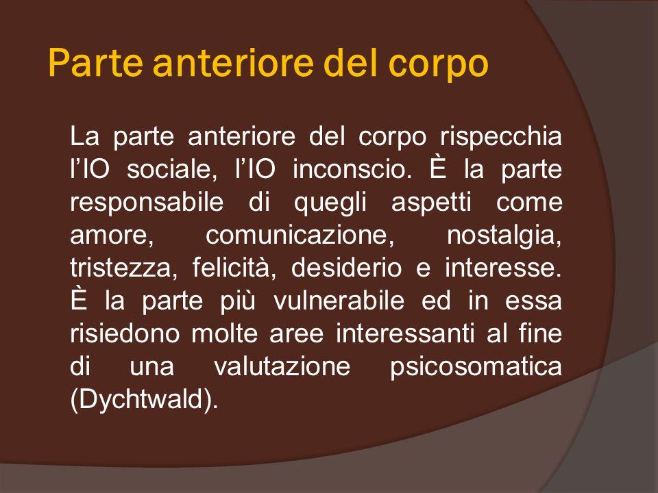 Parte anteriore del corpo La parte anteriore del corpo rispecchia l'IO sociale, l'IO inconscio. È la parte responsabile di quegli aspetti come amore,