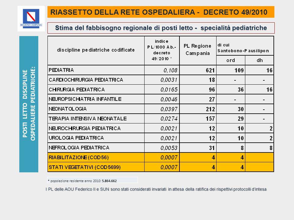 RIASSETTO DELLA RETE OSPEDALIERA - DECRETO 49/2010 Stima del fabbisogno regionale di posti letto - specialità pediatriche I PL delle AOU Federico II e