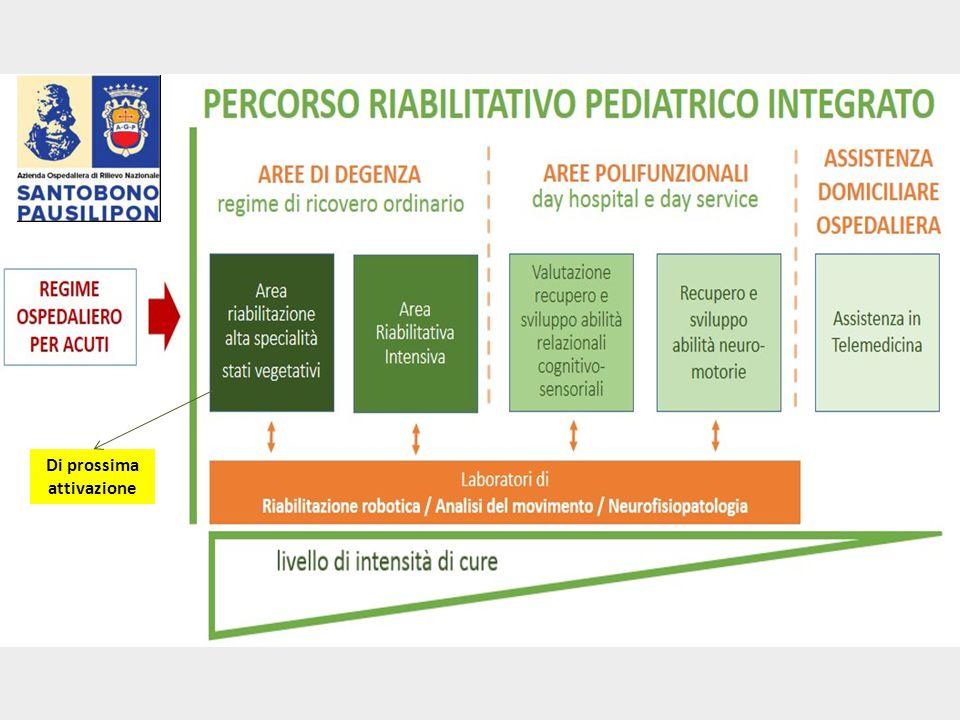 Laboratori e servizi di riabilitazione Laboratorio di Neurofisiopatologia – Ospedali Santobono e SS.