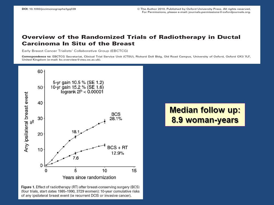 Median follow up: 8.9 woman-years