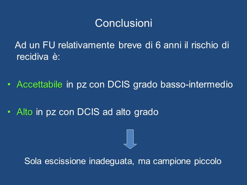 Conclusioni Ad un FU relativamente breve di 6 anni il rischio di recidiva è: AccettabileAccettabile in pz con DCIS grado basso-intermedio AltoAlto in pz con DCIS ad alto grado Sola escissione inadeguata, ma campione piccolo