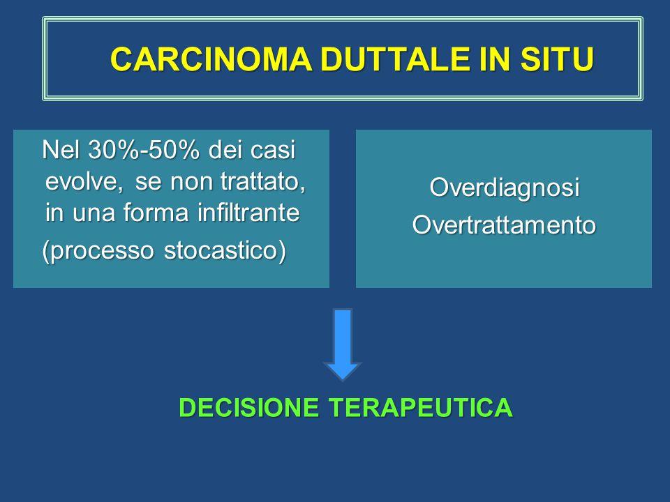 Nel 30%-50% dei casi evolve, se non trattato, in una forma infiltrante Nel 30%-50% dei casi evolve, se non trattato, in una forma infiltrante (processo stocastico) (processo stocastico)OverdiagnosiOvertrattamento DECISIONE TERAPEUTICA CARCINOMA DUTTALE IN SITU CARCINOMA DUTTALE IN SITU