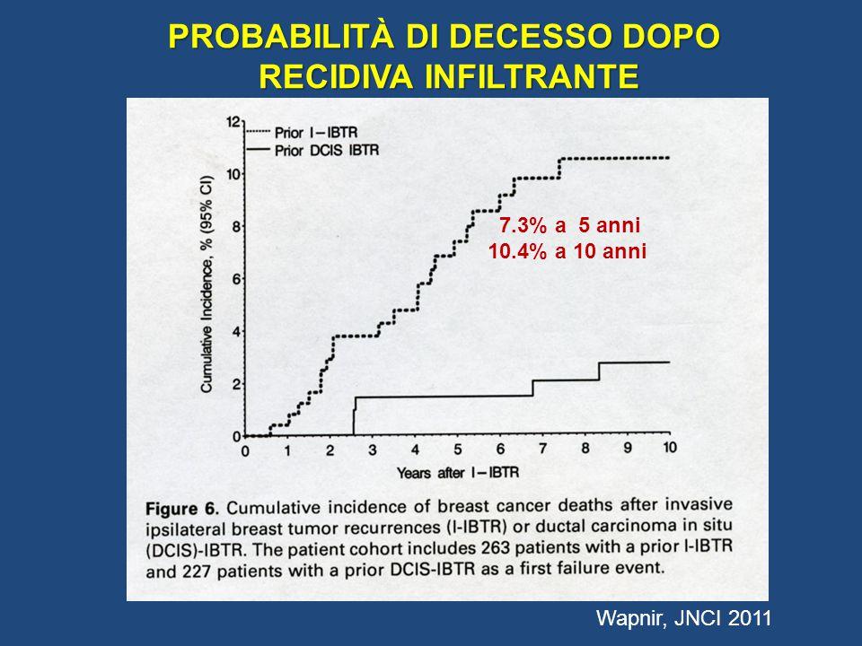 Wapnir, JNCI 2011 7.3% a 5 anni 10.4% a 10 anni PROBABILITÀ DI DECESSO DOPO RECIDIVA INFILTRANTE RECIDIVA INFILTRANTE