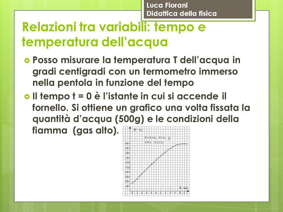 Luca Fiorani Didattica della fisica Relazioni tra variabili: tempo e temperatura dell'acqua  Posso misurare la temperatura T dell'acqua in gradi cent