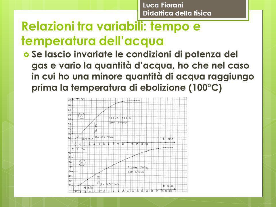 Luca Fiorani Didattica della fisica Relazioni tra variabili: tempo e temperatura dell'acqua  Se lascio invariate le condizioni di potenza del gas e v
