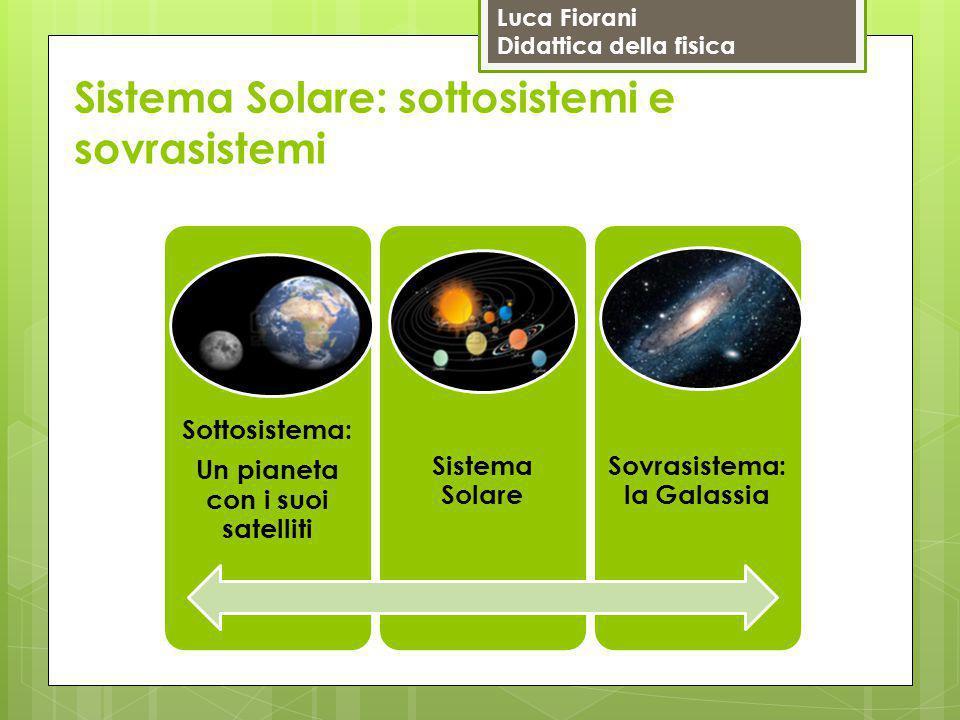 Luca Fiorani Didattica della fisica Sistema Solare: sottosistemi e sovrasistemi