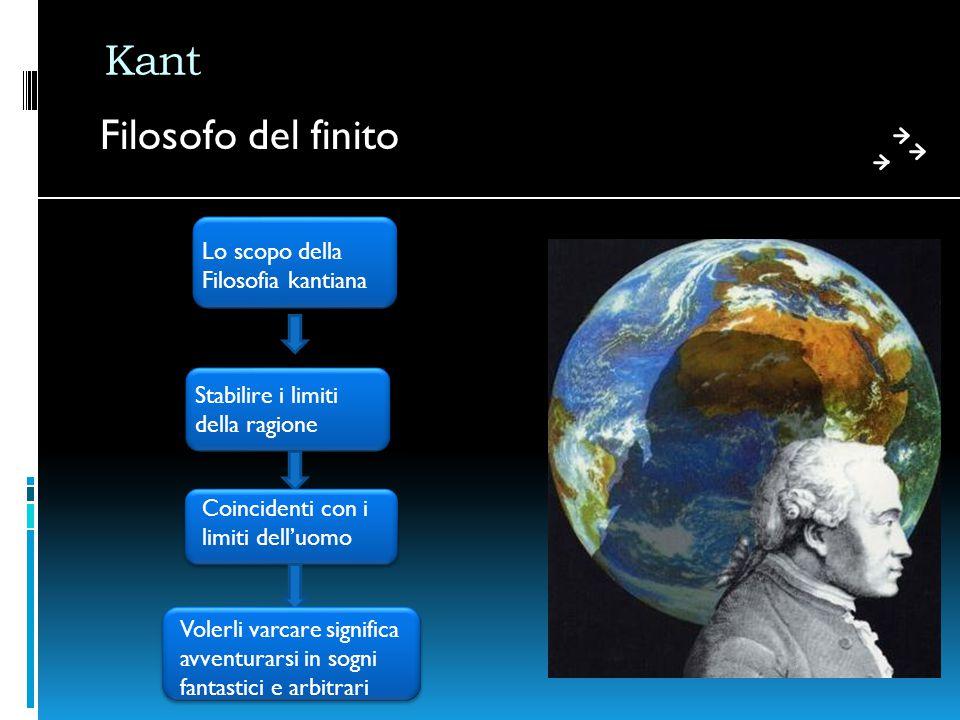 Kant Filosofo del finito Lo scopo della Filosofia kantiana Stabilire i limiti della ragione Coincidenti con i limiti dell'uomo Volerli varcare significa avventurarsi in sogni fantastici e arbitrari
