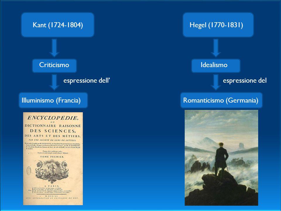 Kant (1724-1804)Hegel (1770-1831) CriticismoIdealismo espressione dell' Illuminismo (Francia) espressione del Romanticismo (Germania)