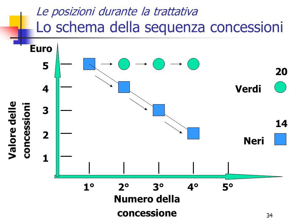34 Le posizioni durante la trattativa Lo schema della sequenza concessioni Valore delle concessioni Euro Numero della concessione 4 3 2 1 5 1°2°3°5°4°
