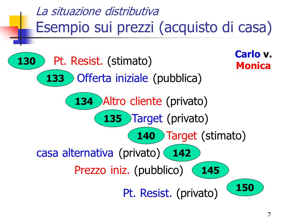 7 130 133 134 135 140 142 145 150 La situazione distributiva Esempio sui prezzi (acquisto di casa) Pt. Resist. (stimato) Offerta iniziale (pubblica) A
