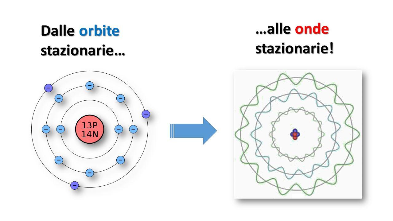 L'atomo di Shroedinger e i suoi orbitali ψ 2 Per lo stesso Shroedinger ogni orbitale ψ 2 rappresenta semplicemente la distribuzione nello spazio attorno al nucleo della carica negativa dell'elettrone: più densa è la zona, più concentrata è la carica in tale zona e viceversa.