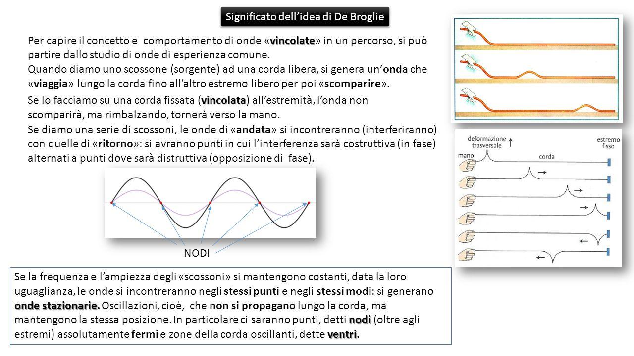 vincolate Per capire il concetto e comportamento di onde «vincolate» in un percorso, si può partire dallo studio di onde di esperienza comune.