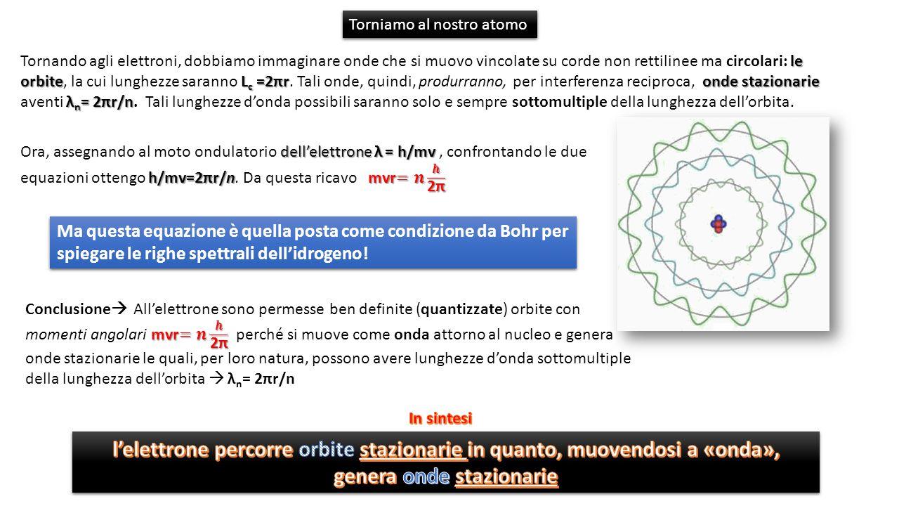 le orbite L c =2πronde stazionarie λ n = 2πr/n Tornando agli elettroni, dobbiamo immaginare onde che si muovo vincolate su corde non rettilinee ma circolari: le orbite, la cui lunghezze saranno L c =2πr.