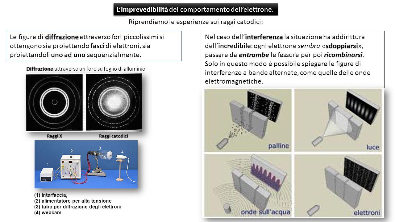 imprevedibilità L'imprevedibilità del comportamento dell'elettrone.