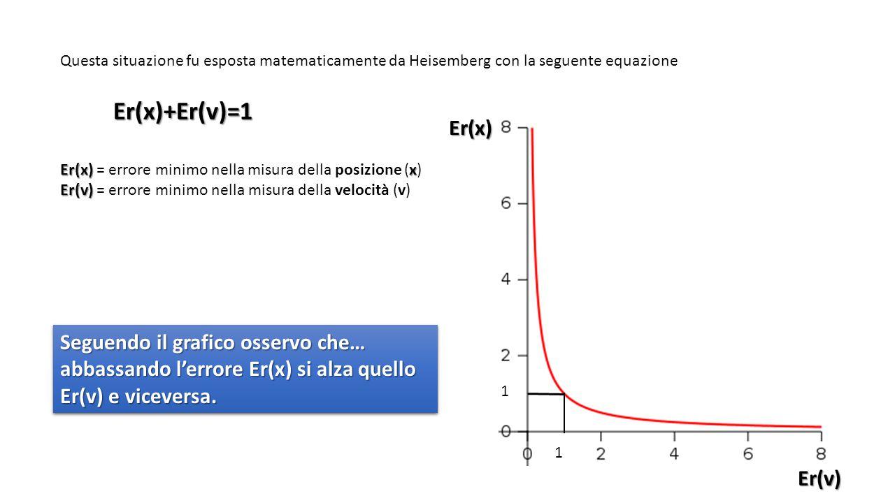 Questa situazione fu esposta matematicamente da Heisemberg con la seguente equazione Er(x)+Er(v)=1 Er(x) x Er(x) = errore minimo nella misura della posizione (x) Er(v) Er(v) = errore minimo nella misura della velocità (v)Er(x)Er(v) 1 1 Seguendo il grafico osservo che… abbassando l'errore Er(x) si alza quello Er(v) e viceversa.
