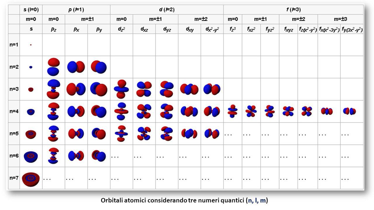 n, l, m Orbitali atomici considerando tre numeri quantici (n, l, m)