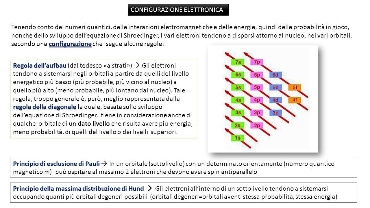 configurazione Tenendo conto dei numeri quantici, delle interazioni elettromagnetiche e delle energie, quindi delle probabilità in gioco, nonchè dello sviluppo dell'equazione di Shroedinger, i vari elettroni tendono a disporsi attorno al nucleo, nei vari orbitali, secondo una configurazione che segue alcune regole: Regola dell'aufbau regola della diagonale Regola dell'aufbau (dal tedesco «a strati»)  Gli elettroni tendono a sistemarsi negli orbitali a partire da quelli del livello energetico più basso (più probabile, più vicino al nucleo) a quello più alto (meno probabile, più lontano dal nucleo).