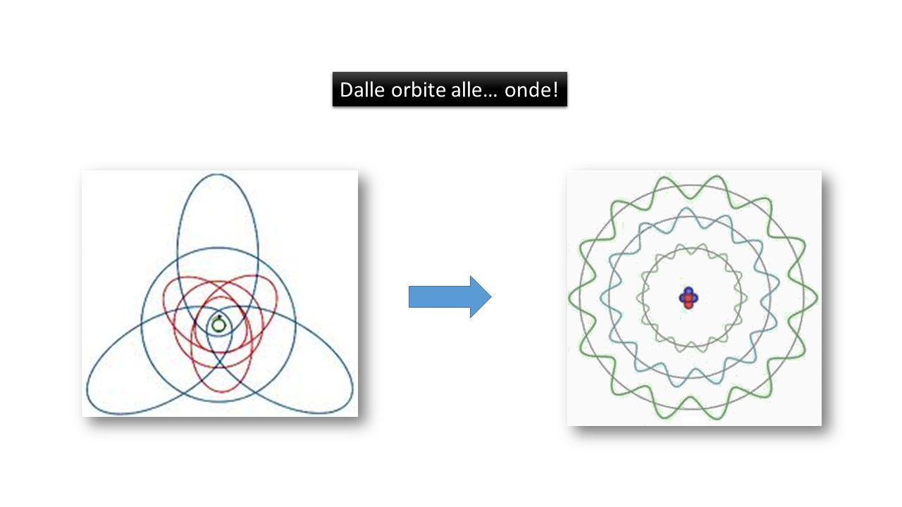 Le continue modifiche e integrazioni miglioravano sempre di più il modello atomico di Bohr, ma non riuscivano a raggiungere la perfezione (corrispondenza perfetta tra equazioni, calcoli e previsioni secondo il modello Bohr- Sommerfeld, e righe spettrali reali dei vari elementi).