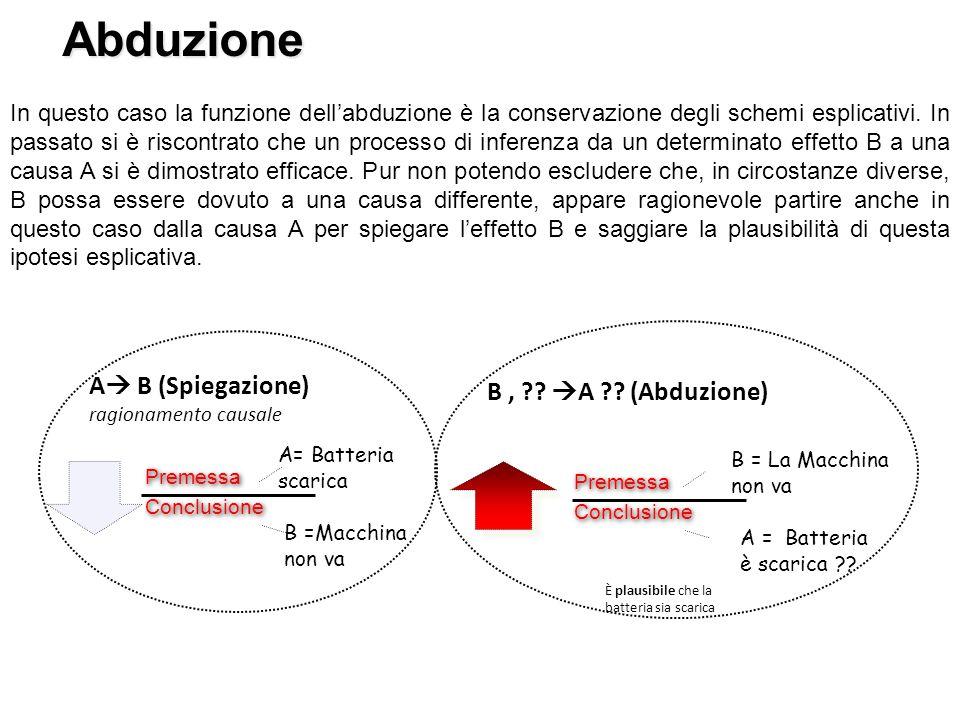 Abduzione In questo caso la funzione dell'abduzione è la conservazione degli schemi esplicativi. In passato si è riscontrato che un processo di infere