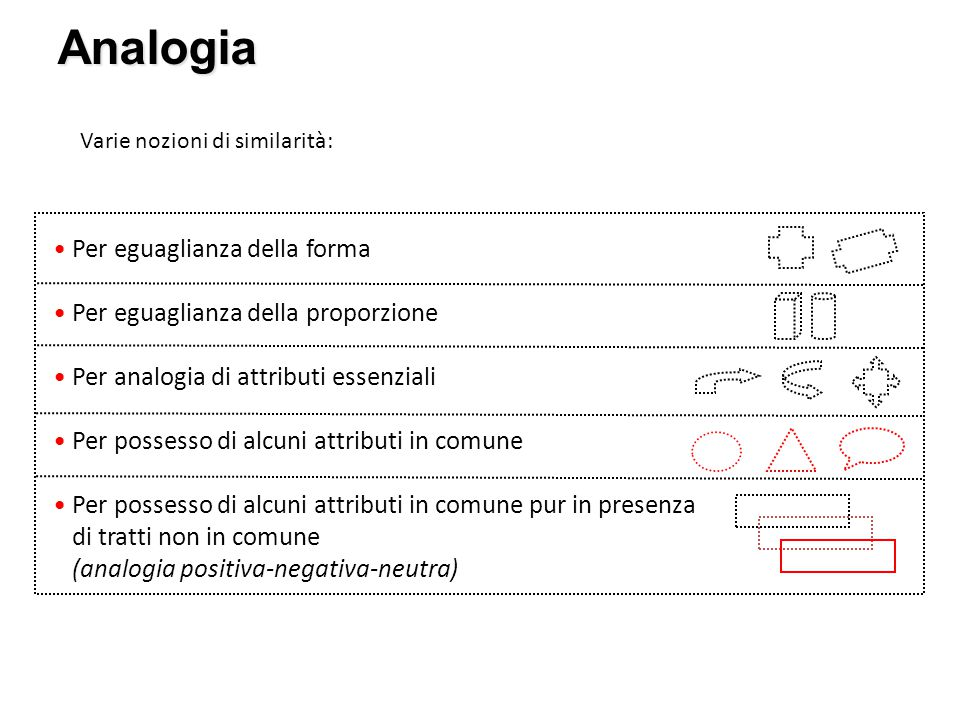 Analogia Varie nozioni di similarità: Per eguaglianza della forma Per eguaglianza della proporzione Per analogia di attributi essenziali Per possesso
