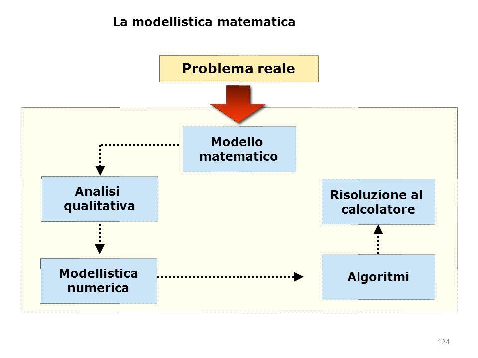 124 Problema reale Modello matematico Analisi qualitativa Algoritmi Modellistica numerica Risoluzione al calcolatore La modellistica matematica