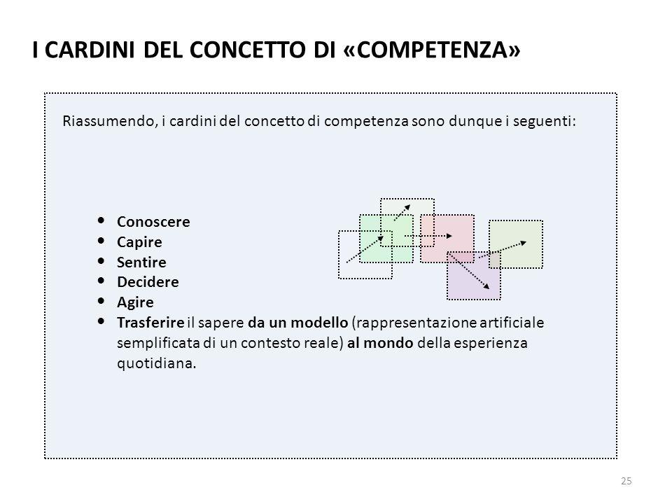 25 Riassumendo, i cardini del concetto di competenza sono dunque i seguenti: Conoscere Capire Sentire Decidere Agire Trasferire il sapere da un modell