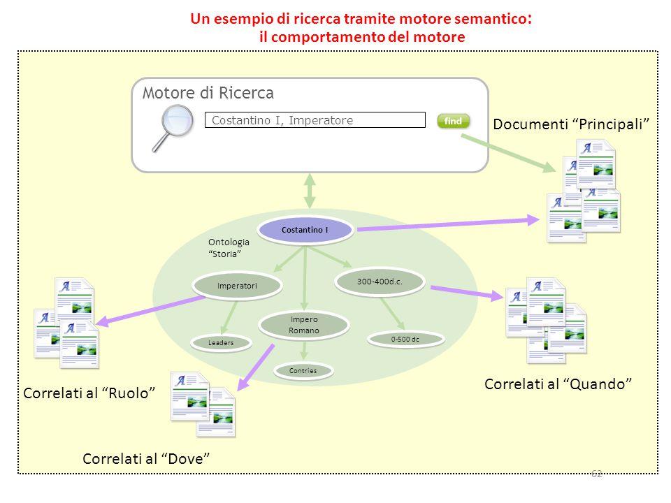 62 Un esempio di ricerca tramite motore semantico : il comportamento del motore Motore di Ricerca Costantino I, Imperatore Leaders Impero Romano Contr