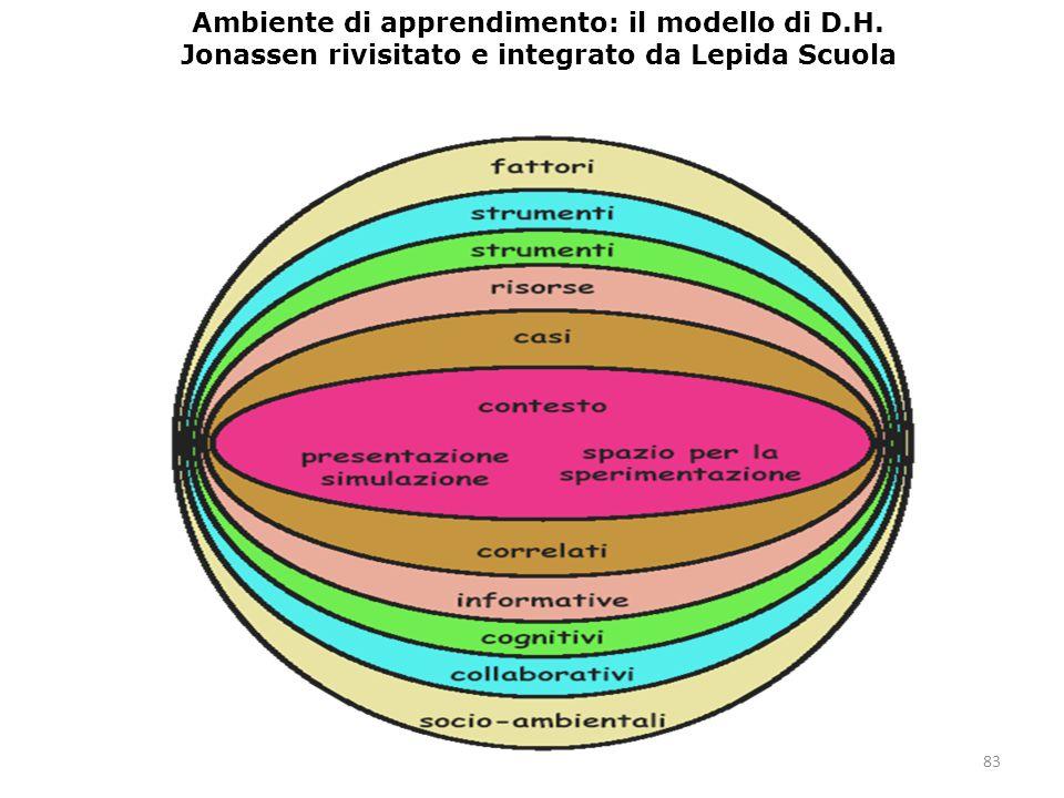 83 Ambiente di apprendimento: il modello di D.H. Jonassen rivisitato e integrato da Lepida Scuola