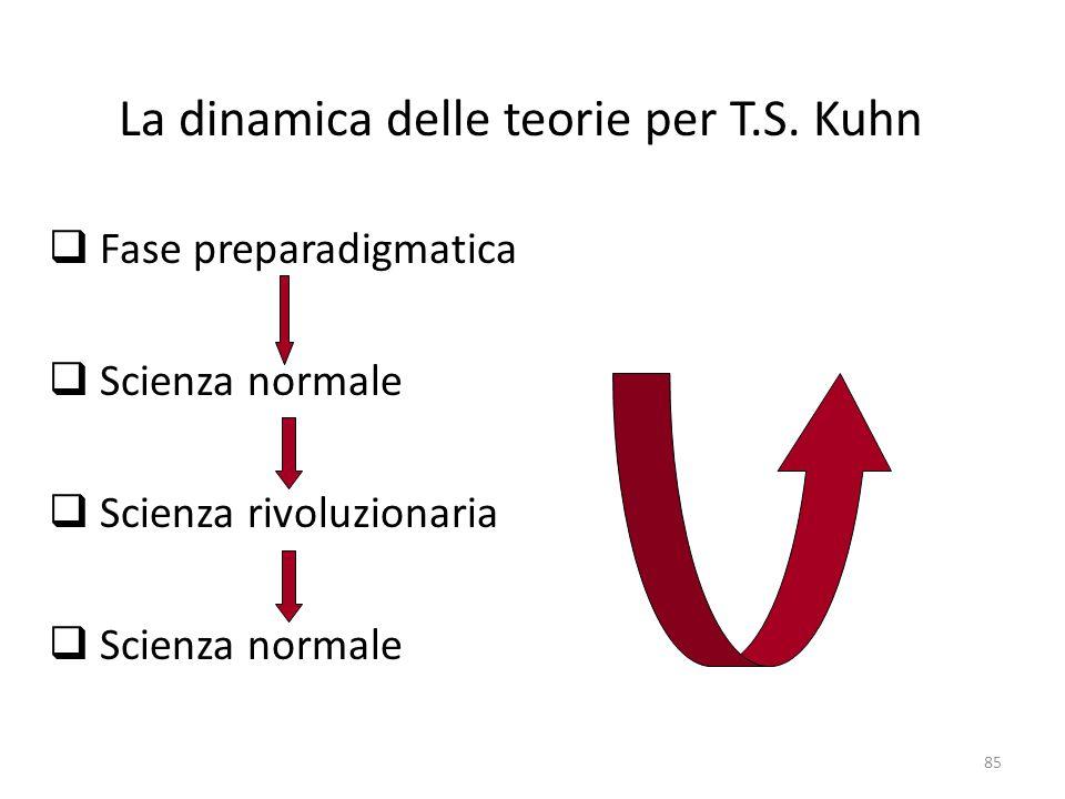 85 La dinamica delle teorie per T.S. Kuhn  Fase preparadigmatica  Scienza normale  Scienza rivoluzionaria  Scienza normale