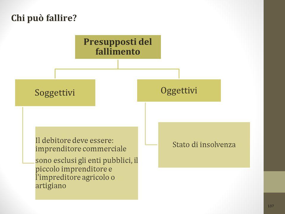 137 Chi può fallire? Presupposti del fallimento Soggettivi Il debitore deve essere: imprenditore commerciale sono esclusi gli enti pubblici, il piccol