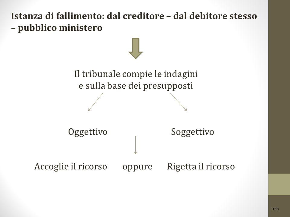 138 Istanza di fallimento: dal creditore – dal debitore stesso – pubblico ministero Il tribunale compie le indagini e sulla base dei presupposti Ogget