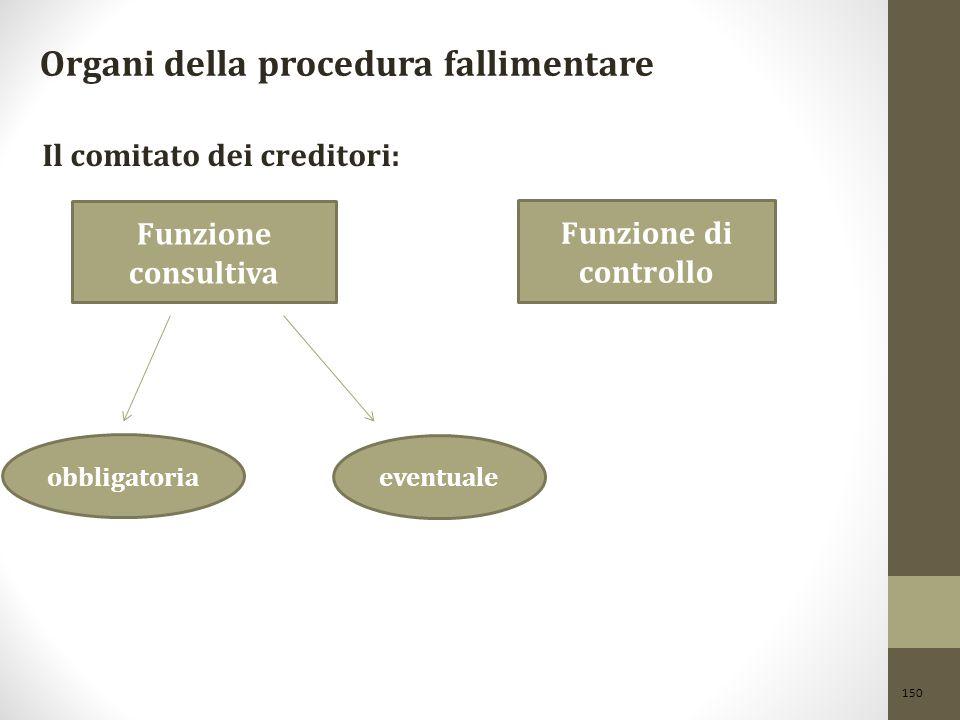 150 Organi della procedura fallimentare Il comitato dei creditori: Funzione consultiva Funzione di controllo obbligatoria eventuale