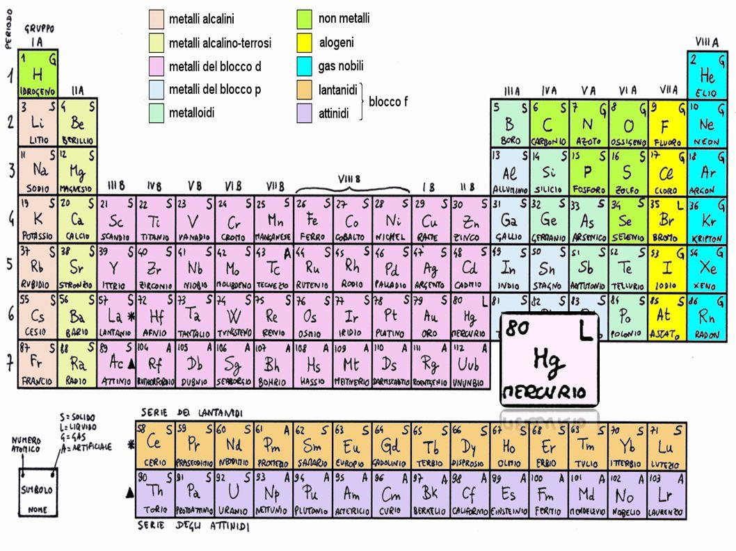 Proprietà chimico-fisiche Stato liquido a temperatura ambiente.