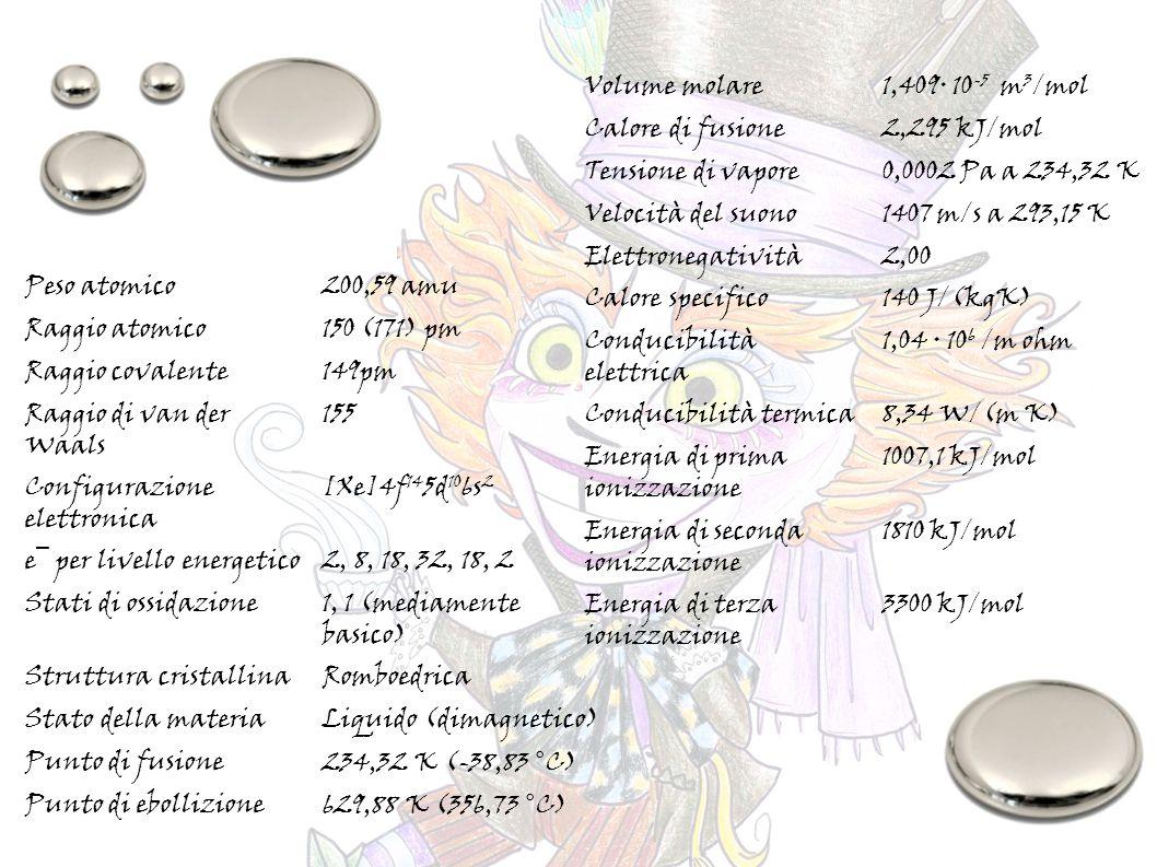 Peso atomico200,59 amu Raggio atomico150 (171) pm Raggio covalente149pm Raggio di van der Waals 155 Configurazione elettronica [Xe]4f 14 5d 10 6s 2 e¯ per livello energetico2, 8, 18, 32, 18, 2 Stati di ossidazione1, 1 (mediamente basico) Struttura cristallinaRomboedrica Stato della materiaLiquido (dimagnetico) Punto di fusione234,32 K (-38,83 °C) Punto di ebollizione629,88 K (356,73 °C) Volume molare1,409· 10 -5 m 3 /mol Calore di fusione2,295 kJ/mol Tensione di vapore0,0002 Pa a 234,32 K Velocità del suono1407 m/s a 293,15 K Elettronegatività2,00 Calore specifico140 J/(kgK) Conducibilità elettrica 1,04 · 10 6 /m ohm Conducibilità termica8,34 W/(m K) Energia di prima ionizzazione 1007,1 kJ/mol Energia di seconda ionizzazione 1810 kJ/mol Energia di terza ionizzazione 3300 kJ/mol