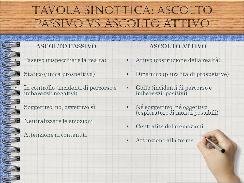 Tavola sinottica: ascolto passivo VS ascolto attivo ASCOLTO PASSIVO Passivo (rispecchiare la realtà) Statico (unica prospettiva) In controllo (inciden