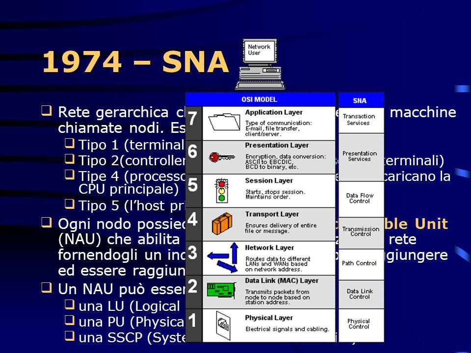 1974 – System Network Architecture Protocollo di networking Costituito da un insieme uniforme di regole e procedure per la comunicazione di computer