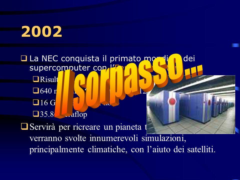2002  Nasce Websphere, un contenitore di svariate soluzioni software per applicazioni evolute in ambiente iSeries. All'interno di Websphere, poi, vie