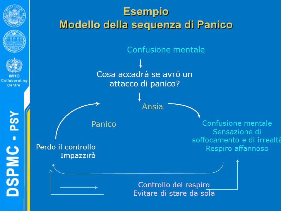 Esempio Modello della sequenza di Panico Perdo il controllo Impazzirò Confusione mentale Controllo del respiro Evitare di stare da sola Confusione mentale Sensazione di soffocamento e di irrealtà Respiro affannoso Cosa accadrà se avrò un attacco di panico.