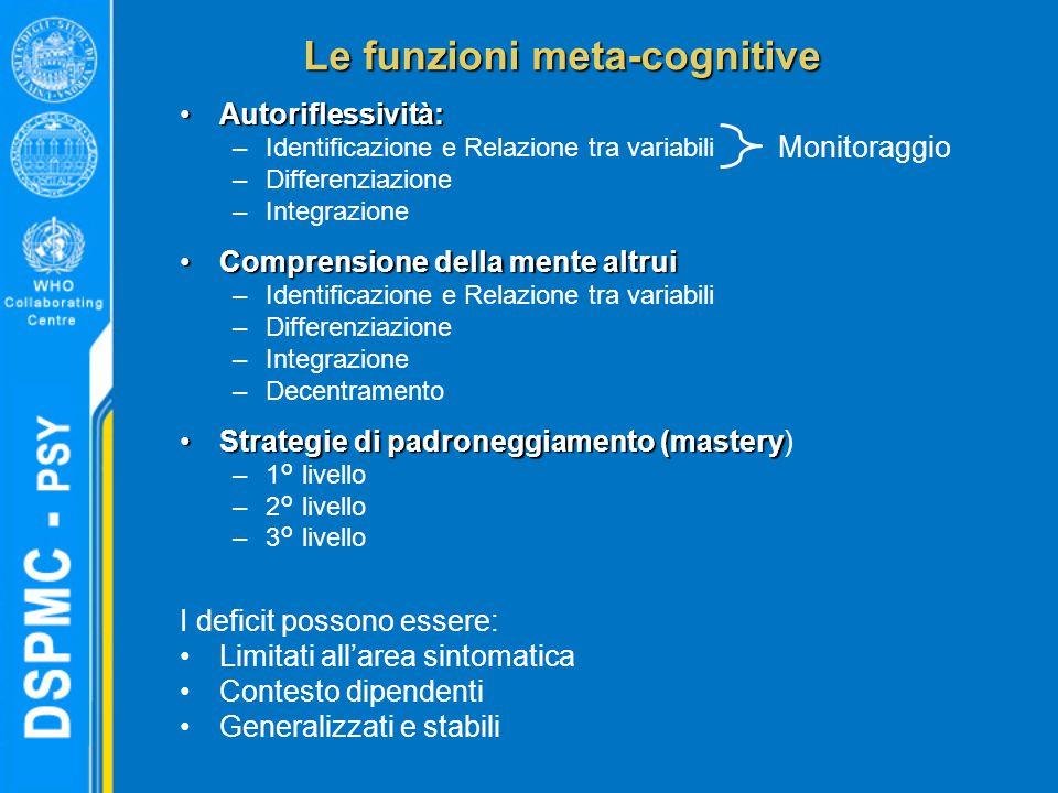 Le funzioni meta-cognitive Autoriflessività:Autoriflessività: –Identificazione e Relazione tra variabili –Differenziazione –Integrazione Comprensione della mente altruiComprensione della mente altrui –Identificazione e Relazione tra variabili –Differenziazione –Integrazione –Decentramento Strategie di padroneggiamento (masteryStrategie di padroneggiamento (mastery) –1° livello –2° livello –3° livello I deficit possono essere: Limitati all'area sintomatica Contesto dipendenti Generalizzati e stabili Monitoraggio