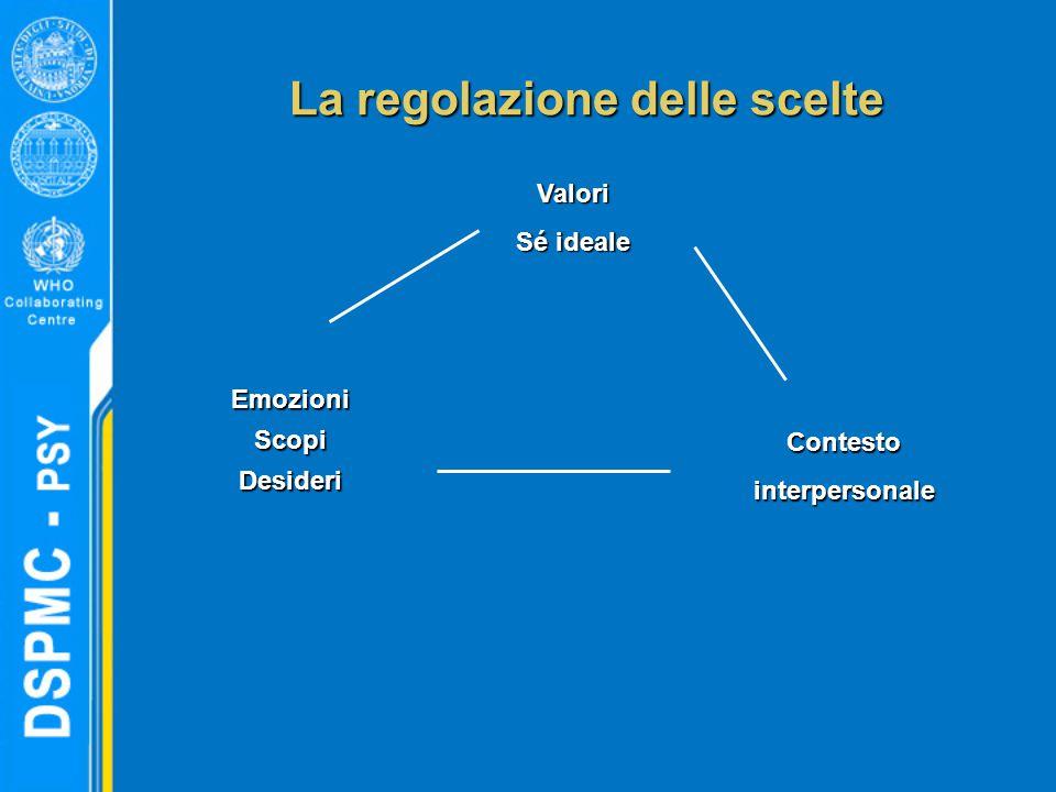 La regolazione delle scelte EmozioniScopiDesideri Contestointerpersonale Valori Sé ideale